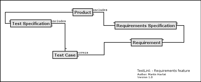 User Manual - User requirement specification